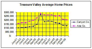 Treasure Valley Home Prices