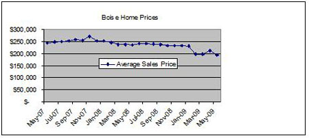 Boise Home Prices