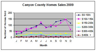Canyon County Home Sales 2009