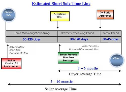 Short Sale Time Line