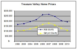 Idaho Real Estate Market